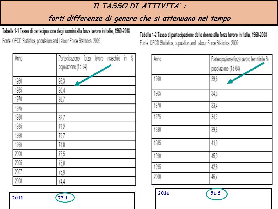 2011 73.1 2011 51.5 Il TASSO DI ATTIVITA : forti differenze di genere che si attenuano nel tempo