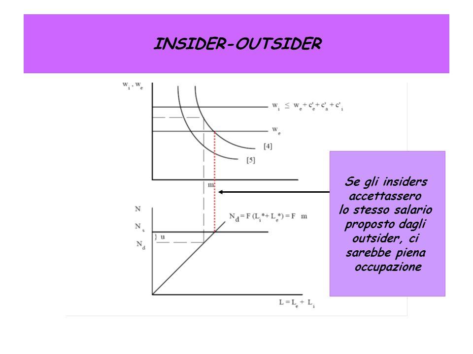INSIDER-OUTSIDER Se gli insiders accettassero lo stesso salario proposto dagli outsider, ci sarebbe piena occupazione