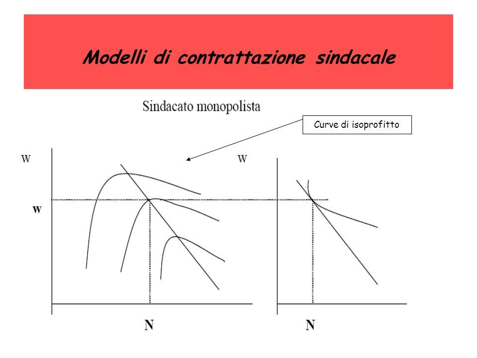Modelli di contrattazione sindacale Curve di isoprofitto
