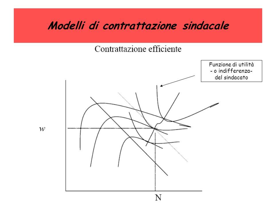 Modelli di contrattazione sindacale Funzione di utilità - o indifferenza- del sindacato