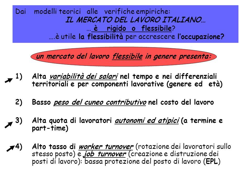 Dai modelli teorici alle verifiche empiriche: IL MERCATO DEL LAVORO ITALIANO… … è rigido o flessibile? ….è utile la flessibilità per accrescere loccup
