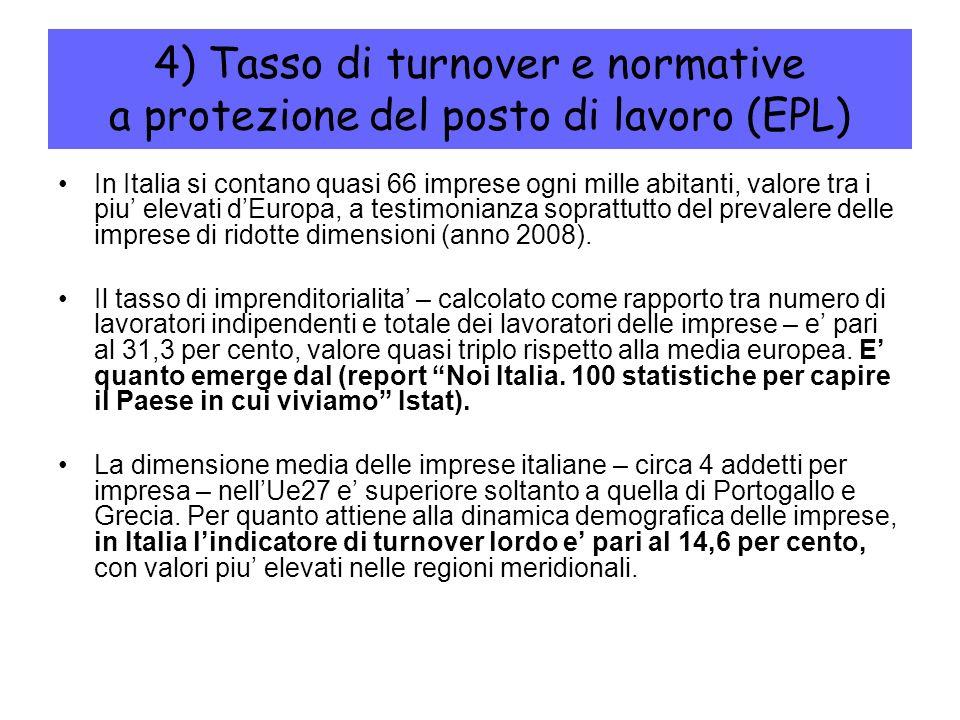 4) Tasso di turnover e normative a protezione del posto di lavoro (EPL) In Italia si contano quasi 66 imprese ogni mille abitanti, valore tra i piu el