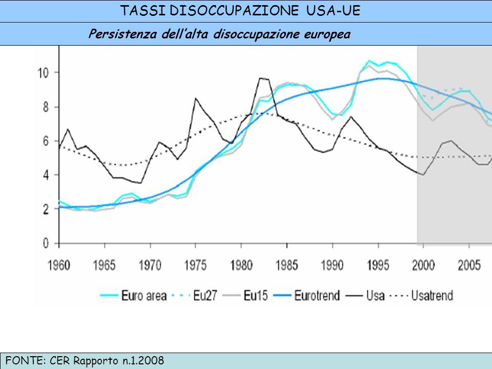 FONTE: CER Rapporto n.1.2008 Persistenza dellalta disoccupazione europea TASSI DISOCCUPAZIONE USA-UE