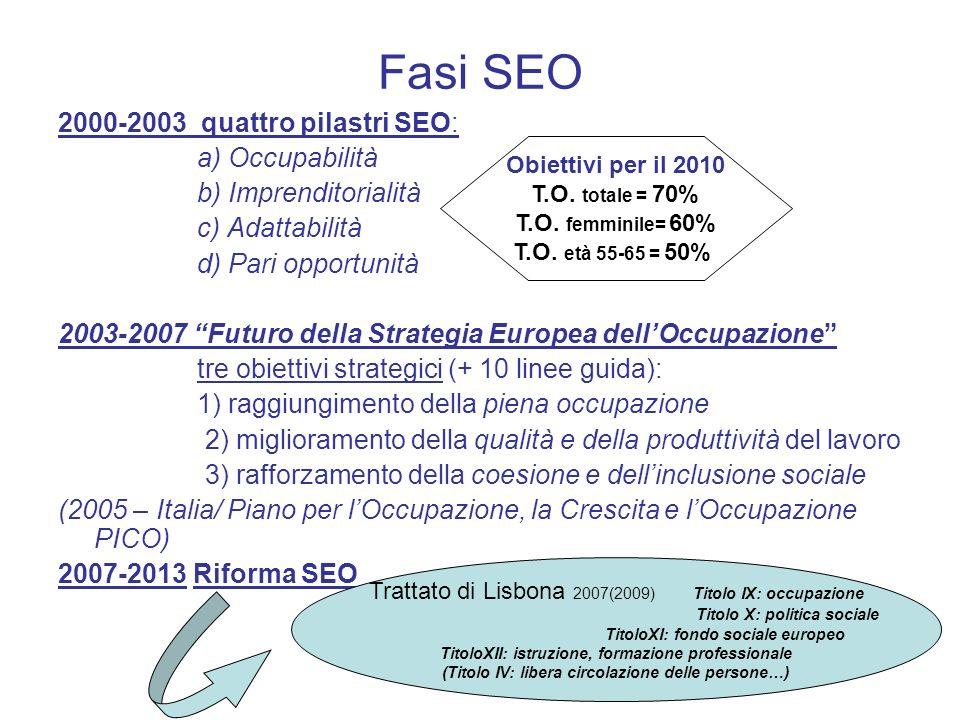 Fasi SEO 2000-2003 quattro pilastri SEO: a) Occupabilità b) Imprenditorialità c) Adattabilità d) Pari opportunità 2003-2007 Futuro della Strategia Eur