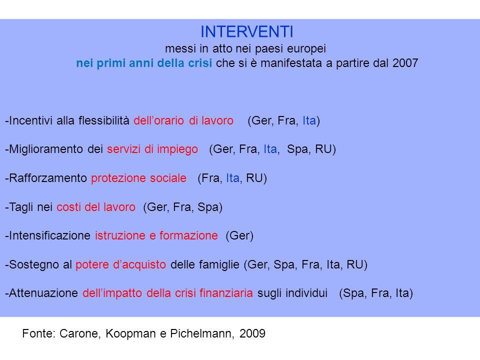 INTERVENTI messi in atto nei paesi europei nei primi anni della crisi che si è manifestata a partire dal 2007 -Incentivi alla flessibilità dellorario