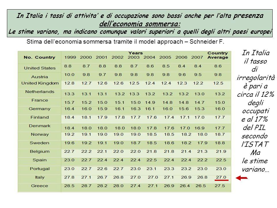 Stima delleconomia sommersa tramite il model approach – Schneider F. In Italia i tassi di attivita e di occupazione sono bassi anche per lalta presenz