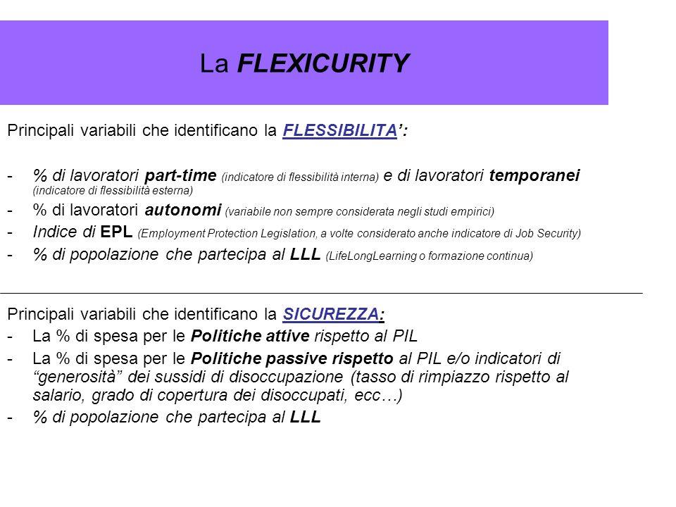 La FLEXICURITY Principali variabili che identificano la FLESSIBILITA: -% di lavoratori part-time (indicatore di flessibilità interna) e di lavoratori
