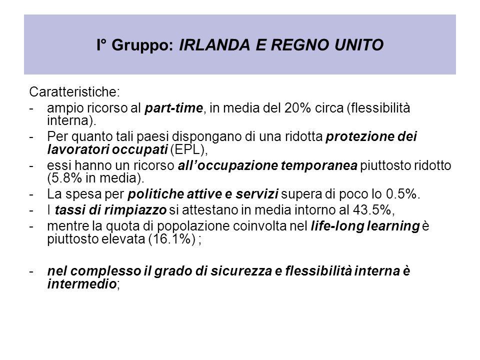 I° Gruppo: IRLANDA E REGNO UNITO Caratteristiche: -ampio ricorso al part-time, in media del 20% circa (flessibilità interna). -Per quanto tali paesi d