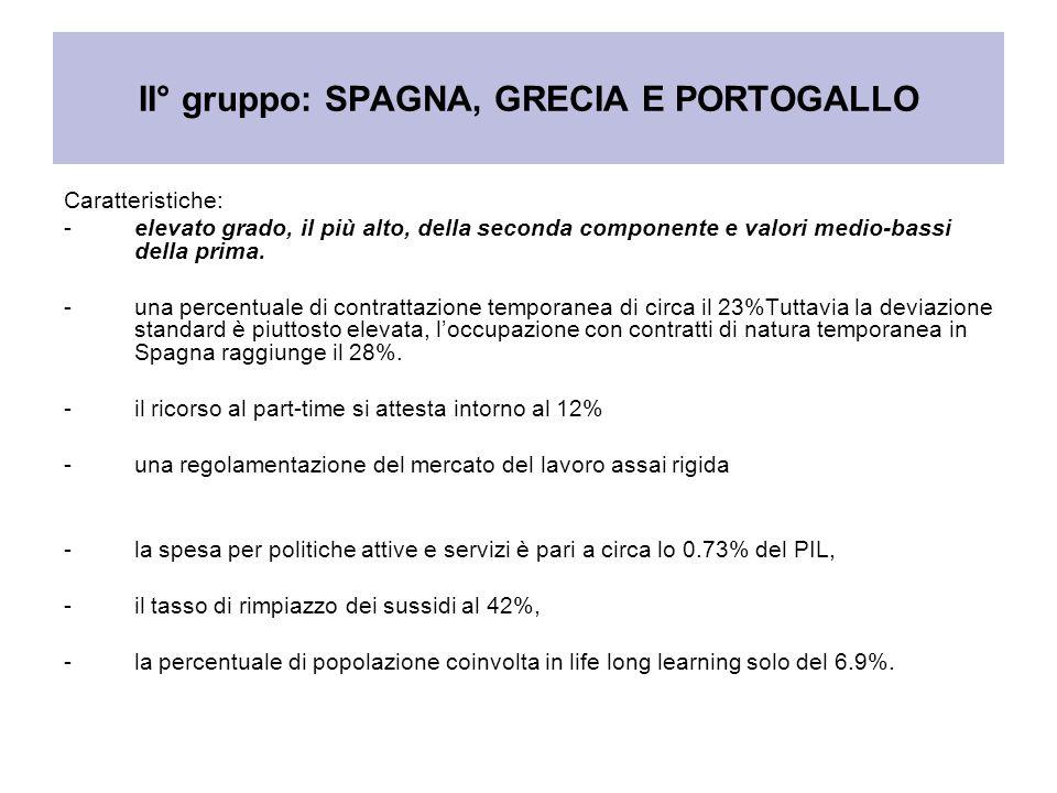 II° gruppo: SPAGNA, GRECIA E PORTOGALLO Caratteristiche: -elevato grado, il più alto, della seconda componente e valori medio-bassi della prima. -una