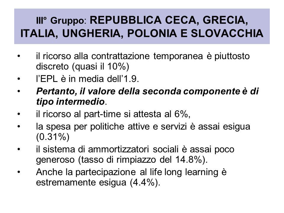 III° Gruppo: REPUBBLICA CECA, GRECIA, ITALIA, UNGHERIA, POLONIA E SLOVACCHIA il ricorso alla contrattazione temporanea è piuttosto discreto (quasi il