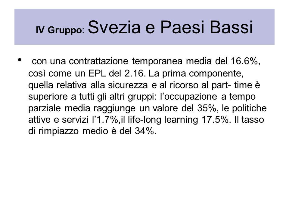 IV Gruppo: Svezia e Paesi Bassi con una contrattazione temporanea media del 16.6%, così come un EPL del 2.16. La prima componente, quella relativa all