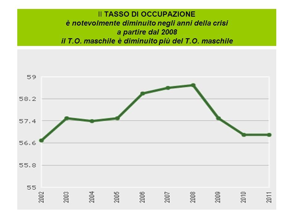 Il TASSO DI OCCUPAZIONE è notevolmente diminuito negli anni della crisi a partire dal 2008 il T.O. maschile è diminuito più del T.O. maschile