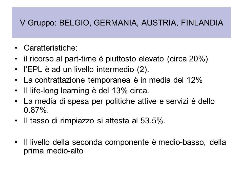 V Gruppo: BELGIO, GERMANIA, AUSTRIA, FINLANDIA Caratteristiche: il ricorso al part-time è piuttosto elevato (circa 20%) lEPL è ad un livello intermedi