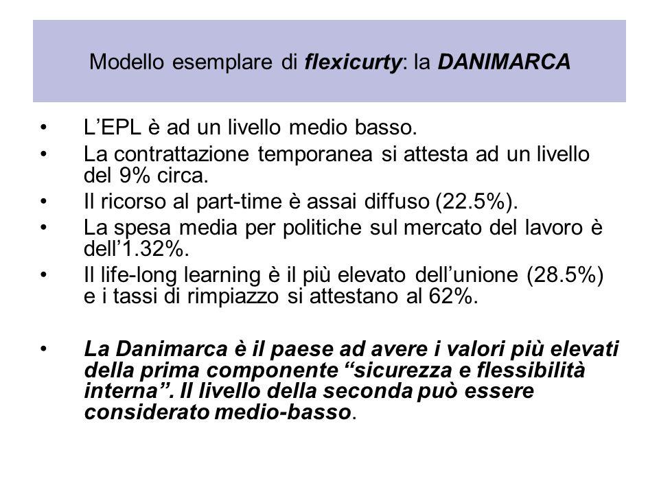Modello esemplare di flexicurty: la DANIMARCA LEPL è ad un livello medio basso. La contrattazione temporanea si attesta ad un livello del 9% circa. Il