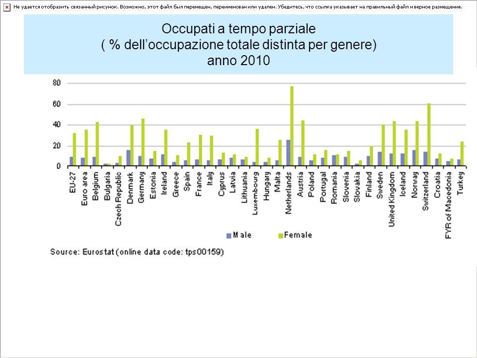 Occupati a tempo parziale ( % delloccupazione totale distinta per genere) anno 2010