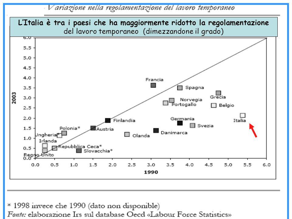 LItalia è tra i paesi che ha maggiormente ridotto la regolamentazione del lavoro temporaneo (dimezzandone il grado)