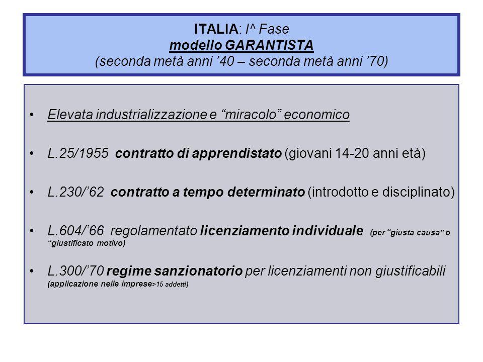 ITALIA: I^ Fase modello GARANTISTA (seconda metà anni 40 – seconda metà anni 70) Elevata industrializzazione e miracolo economico L.25/1955 contratto