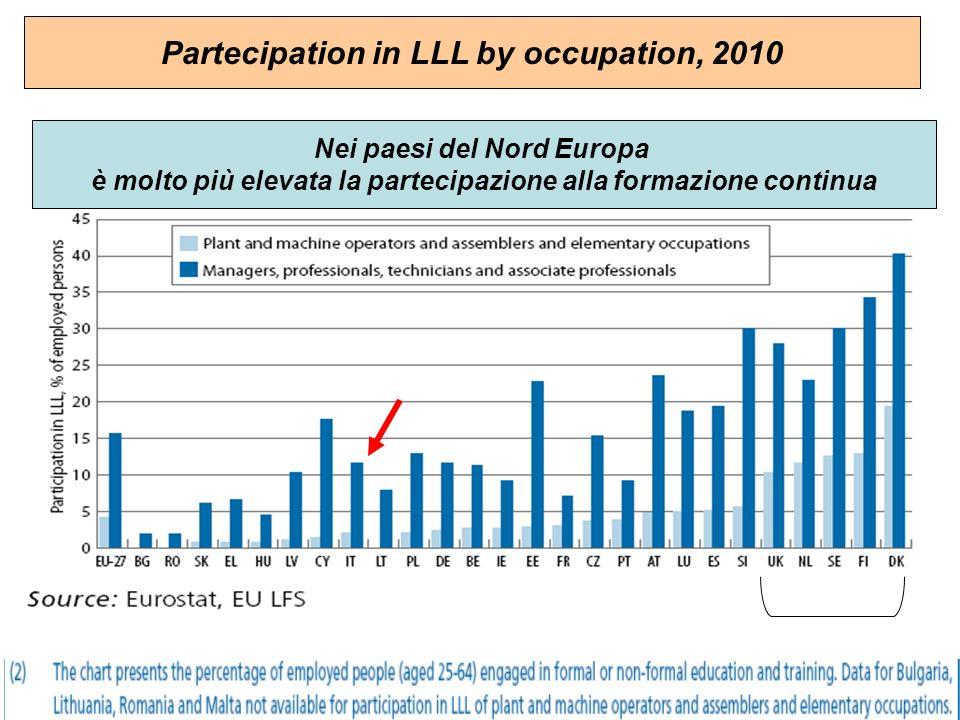Nei paesi del Nord Europa è molto più elevata la partecipazione alla formazione continua Partecipation in LLL by occupation, 2010