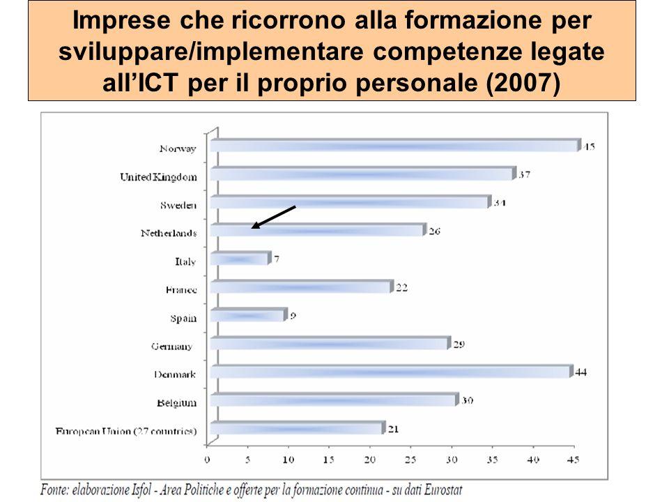 Imprese che ricorrono alla formazione per sviluppare/implementare competenze legate allICT per il proprio personale (2007)