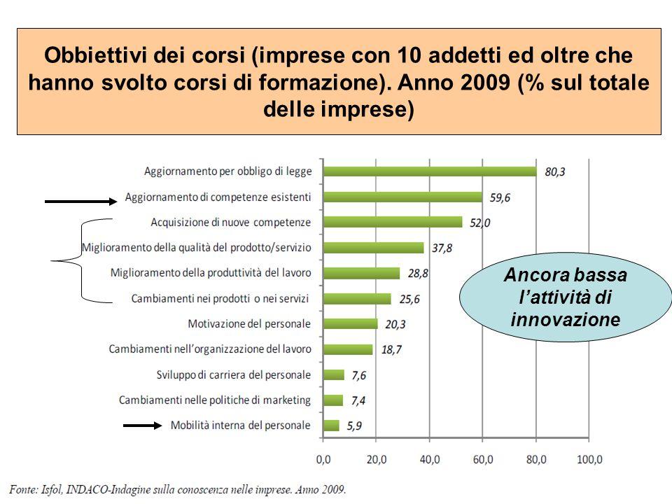 Ancora bassa lattività di innovazione Obbiettivi dei corsi (imprese con 10 addetti ed oltre che hanno svolto corsi di formazione). Anno 2009 (% sul to