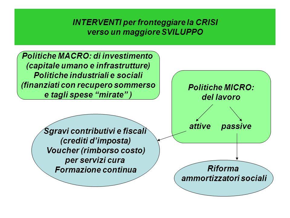 INTERVENTI per fronteggiare la CRISI verso un maggiore SVILUPPO Politiche MACRO: di investimento (capitale umano e infrastrutture) Politiche industria