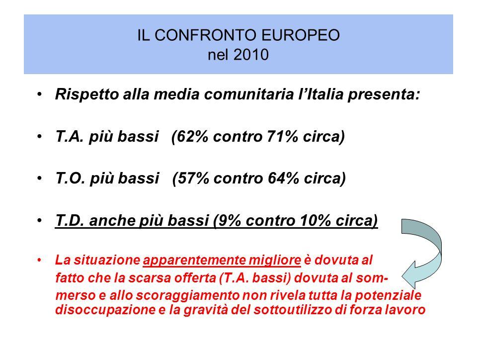 IL CONFRONTO EUROPEO nel 2010 Rispetto alla media comunitaria lItalia presenta: T.A. più bassi (62% contro 71% circa) T.O. più bassi (57% contro 64% c