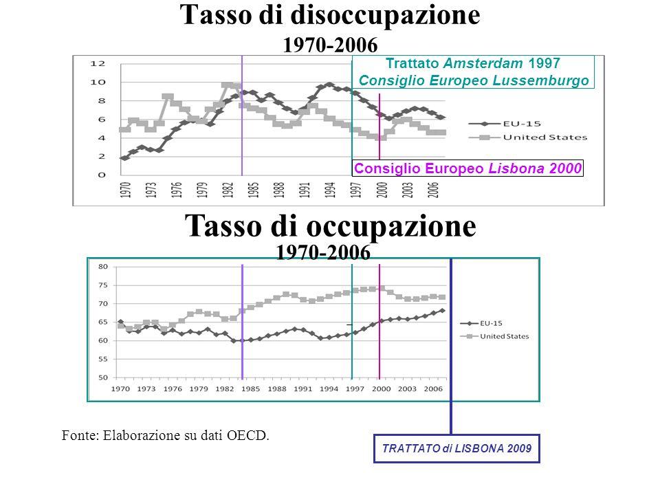 Tasso di disoccupazione 1970-2006 Tasso di occupazione Fonte: Elaborazione su dati OECD. 1970-2006 Trattato Amsterdam 1997 Consiglio Europeo Lussembur