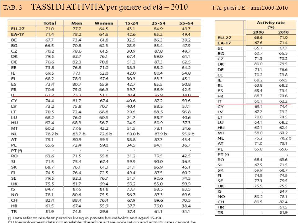 TAB. 3 TASSI DI ATTIVITA per genere ed età – 2010 T.A. paesi UE – anni 2000-2010