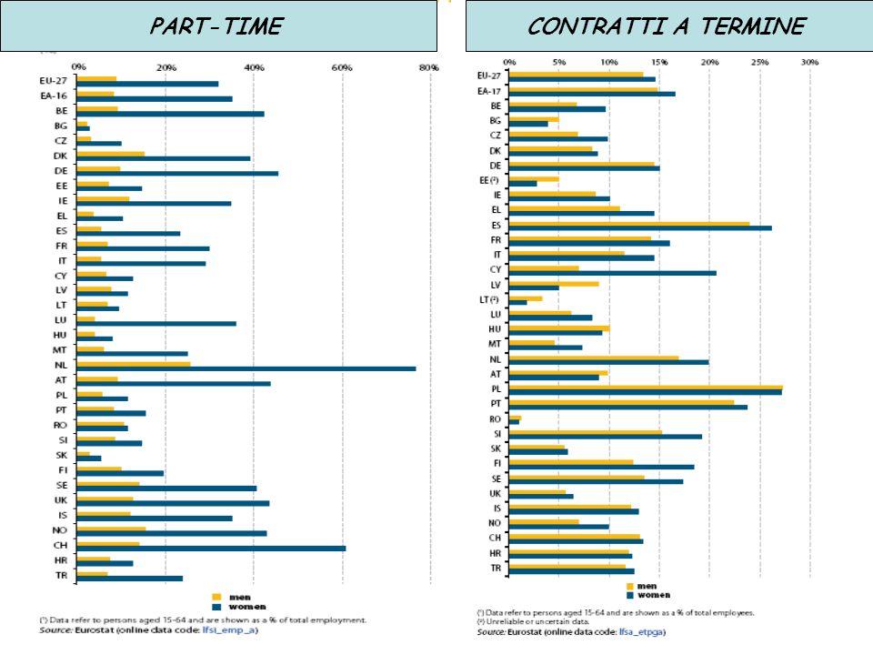 PART-TIMECONTRATTI A TERMINE