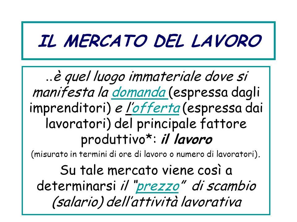 IL MERCATO DEL LAVORO.. è quel luogo immateriale dove si manifesta la domanda (espressa dagli imprenditori) e lofferta (espressa dai lavoratori) del p