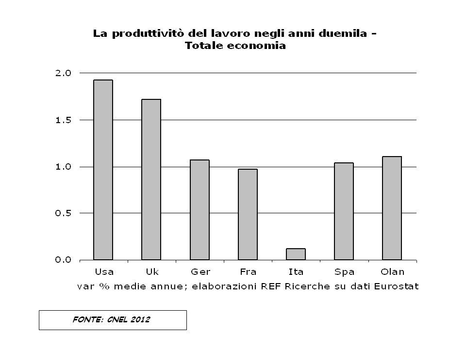 FONTE: CNEL 2012