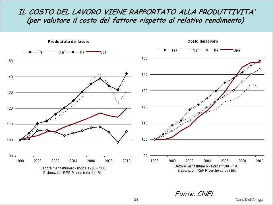 IL COSTO DEL LAVORO VIENE RAPPORTATO ALLA PRODUTTIVITA (per valutare il costo del fattore rispetto al relativo rendimento) Fonte: CNEL