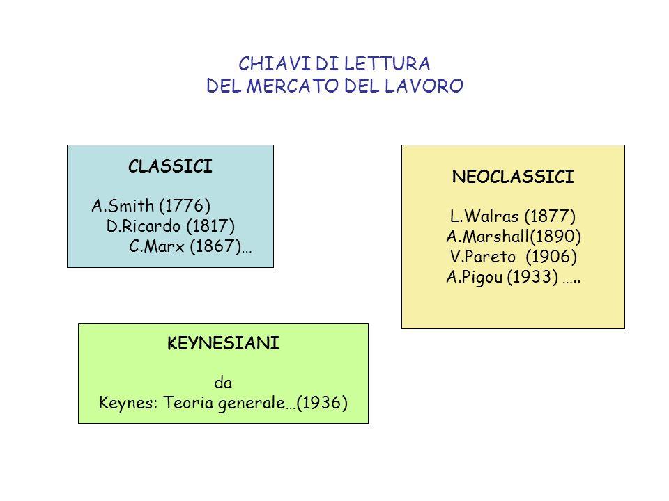 CHIAVI DI LETTURA DEL MERCATO DEL LAVORO CLASSICI A.Smith (1776) D.Ricardo (1817) C.Marx (1867)… KEYNESIANI da Keynes: Teoria generale…(1936) NEOCLASS