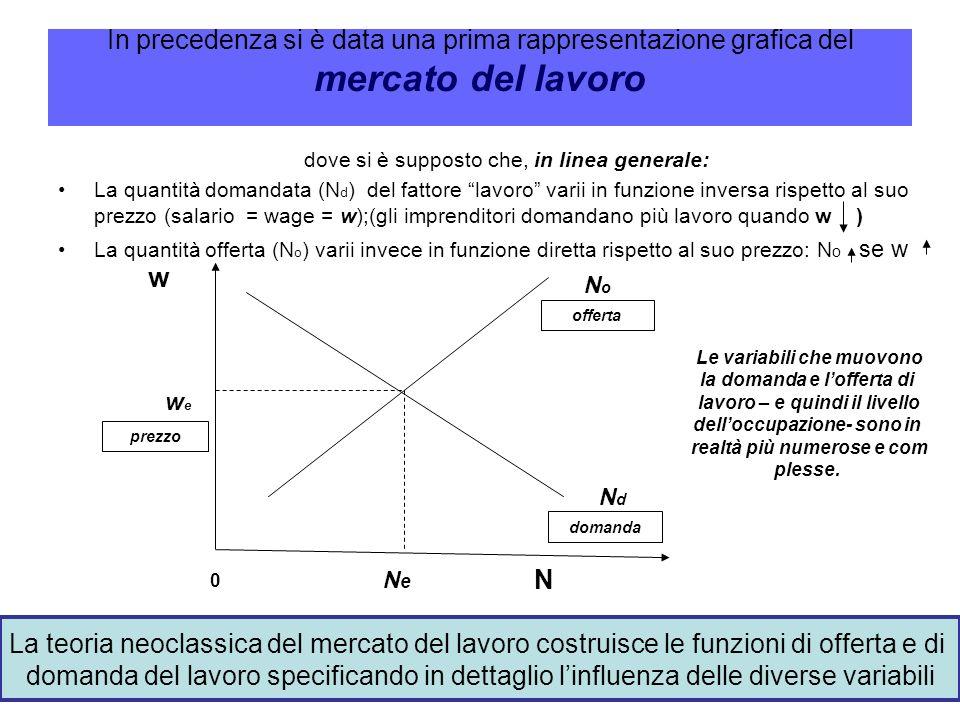 In precedenza si è data una prima rappresentazione grafica del mercato del lavoro dove si è supposto che, in linea generale: La quantità domandata (N