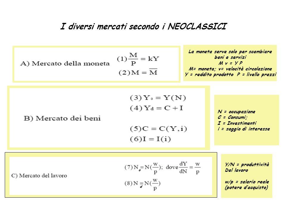 I diversi mercati secondo i NEOCLASSICI La moneta serve solo per scambiare beni e servizi M v = Y P M= moneta; v= velocità circolazione Y = reddito pr