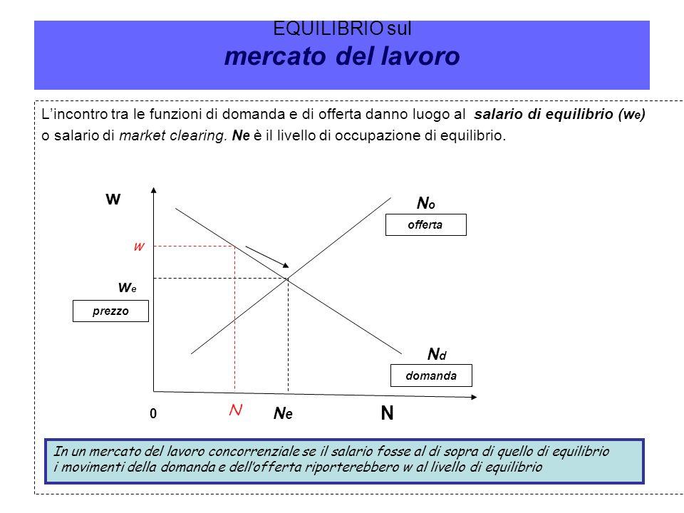 EQUILIBRIO sul mercato del lavoro Lincontro tra le funzioni di domanda e di offerta danno luogo al salario di equilibrio (w e ) o salario di market cl