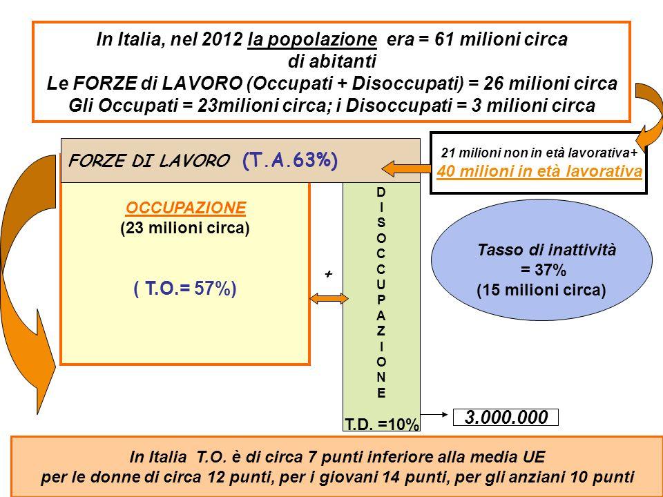 In Italia, nel 2012 la popolazione era = 61 milioni circa di abitanti Le FORZE di LAVORO (Occupati + Disoccupati) = 26 milioni circa Gli Occupati = 23