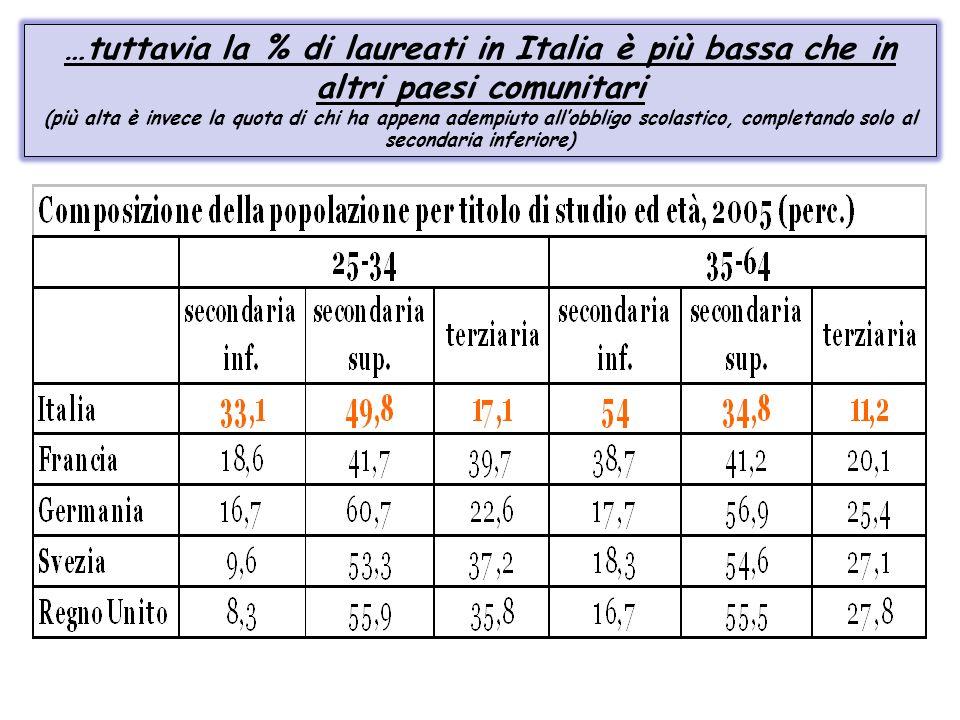 …tuttavia la % di laureati in Italia è più bassa che in altri paesi comunitari (più alta è invece la quota di chi ha appena adempiuto allobbligo scola