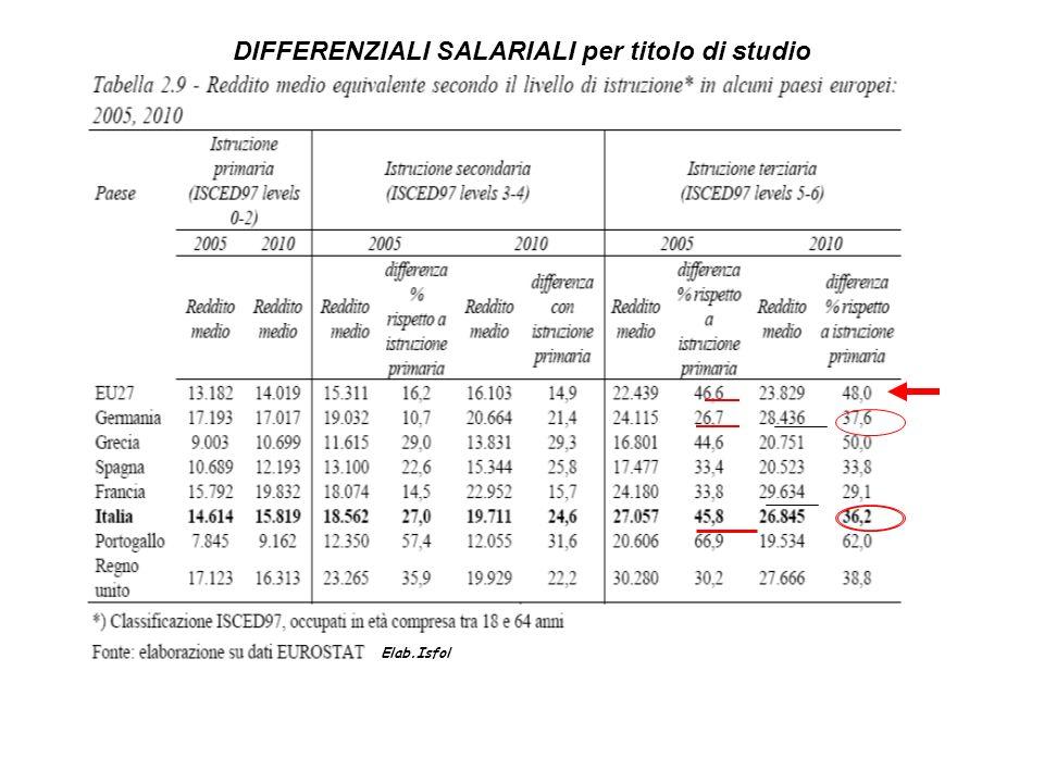 DIFFERENZIALI SALARIALI per titolo di studio Elab.Isfol