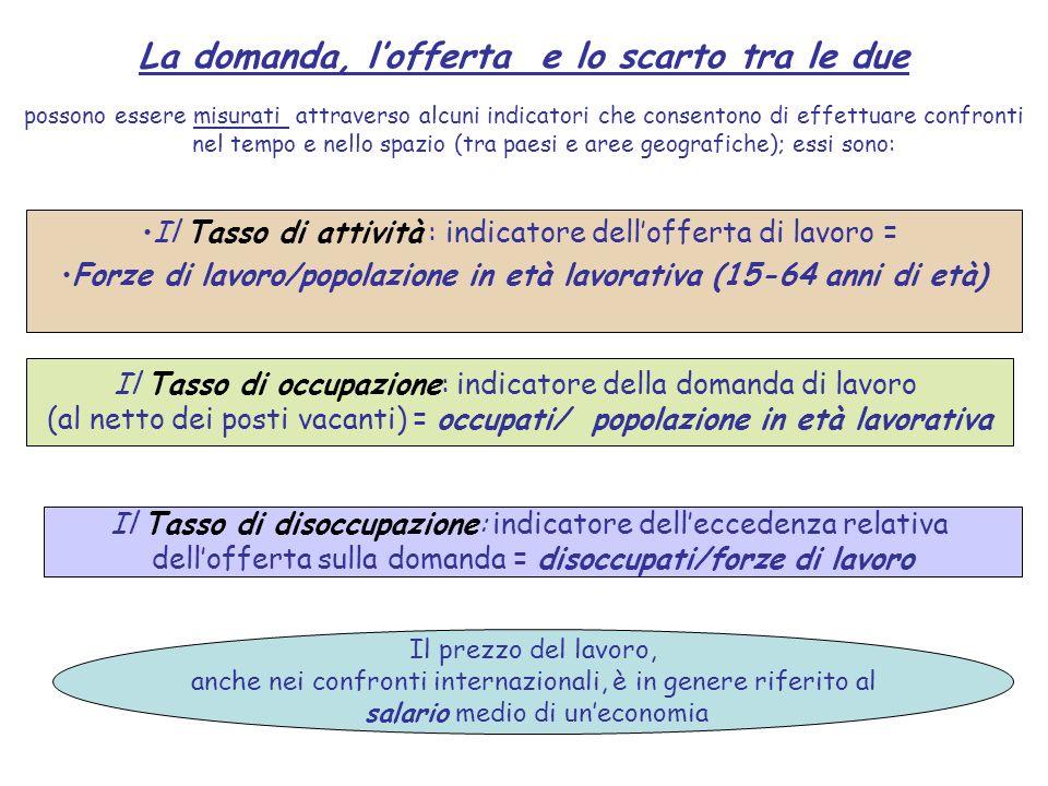 La domanda, lofferta e lo scarto tra le due possono essere misurati attraverso alcuni indicatori che consentono di effettuare confronti nel tempo e ne