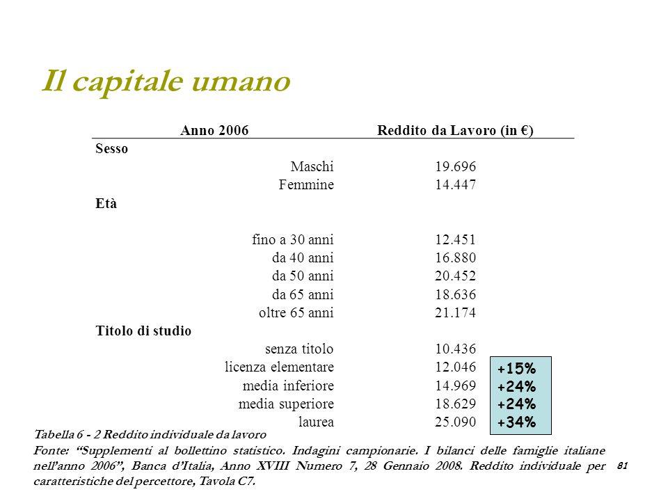 81 Il capitale umano Anno 2006Reddito da Lavoro (in ) Sesso Maschi19.696 Femmine14.447 Età fino a 30 anni12.451 da 40 anni16.880 da 50 anni20.452 da 6