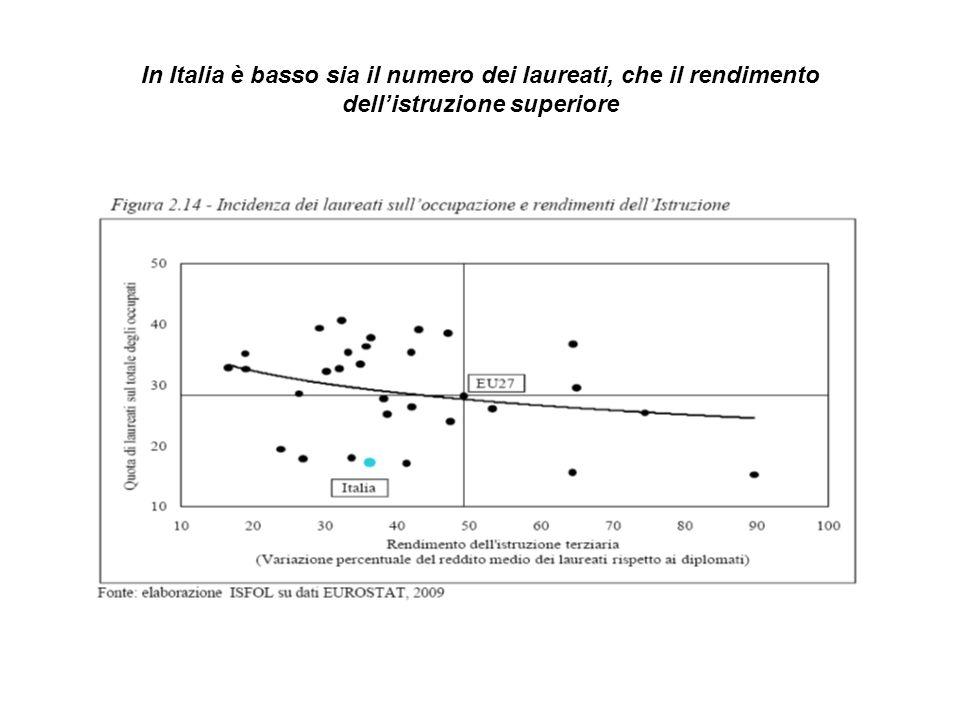 In Italia è basso sia il numero dei laureati, che il rendimento dellistruzione superiore