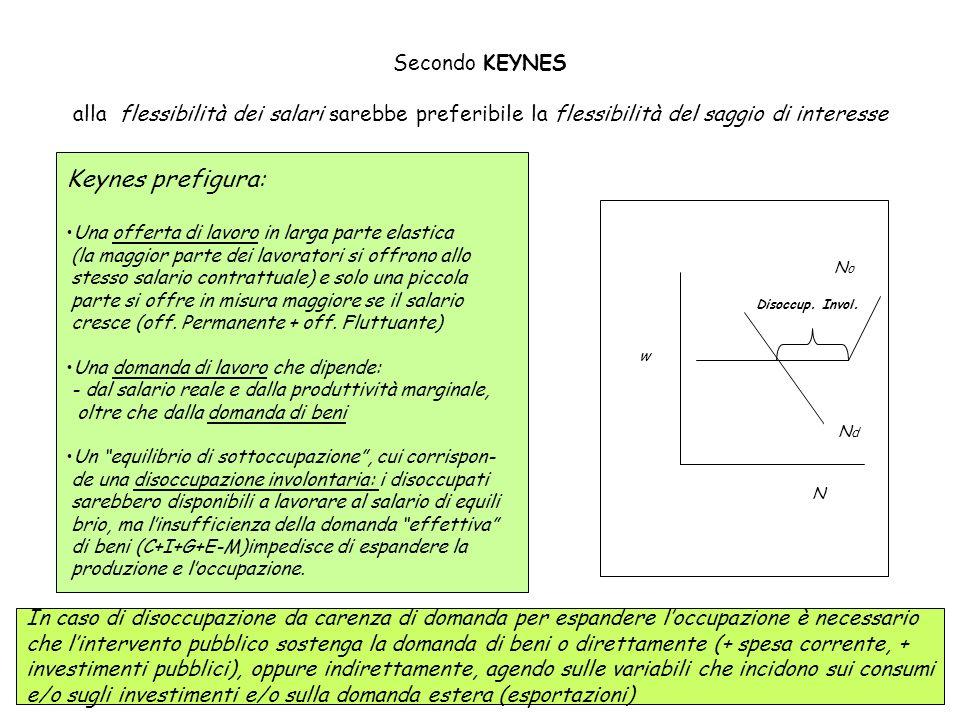 Secondo KEYNES alla flessibilità dei salari sarebbe preferibile la flessibilità del saggio di interesse Keynes prefigura: Una offerta di lavoro in lar