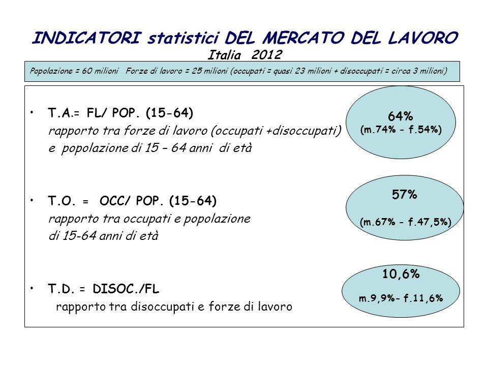 INDICATORI statistici DEL MERCATO DEL LAVORO Italia 2012 T.A.= FL/ POP. (15-64) rapporto tra forze di lavoro (occupati +disoccupati) e popolazione di