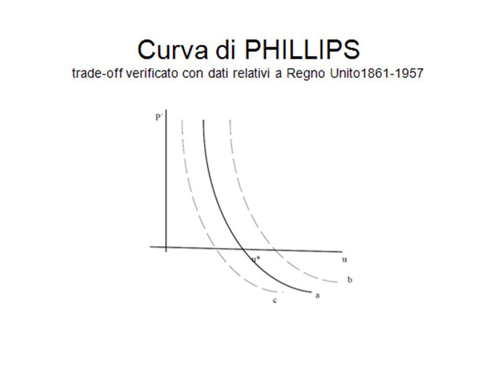 Curva di PHILLIPS