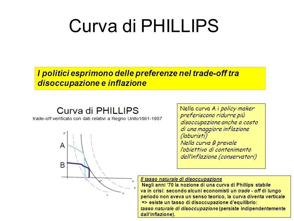 I politici esprimono delle preferenze nel trade-off tra disoccupazione e inflazione A B Nella curva A i policy maker preferiscono ridurre più disoccup