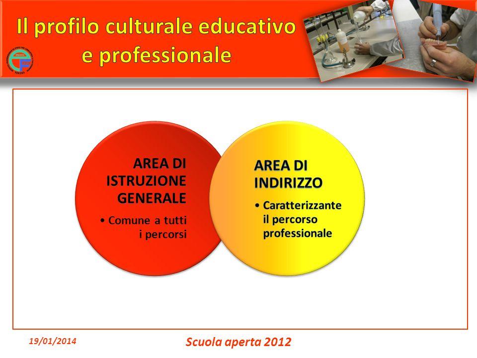 19/01/2014 Scuola aperta 2012
