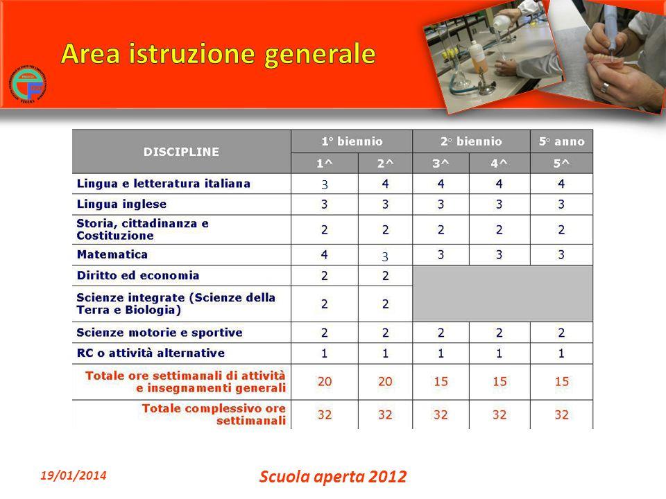 19/01/2014 Scuola aperta 2012 3 3