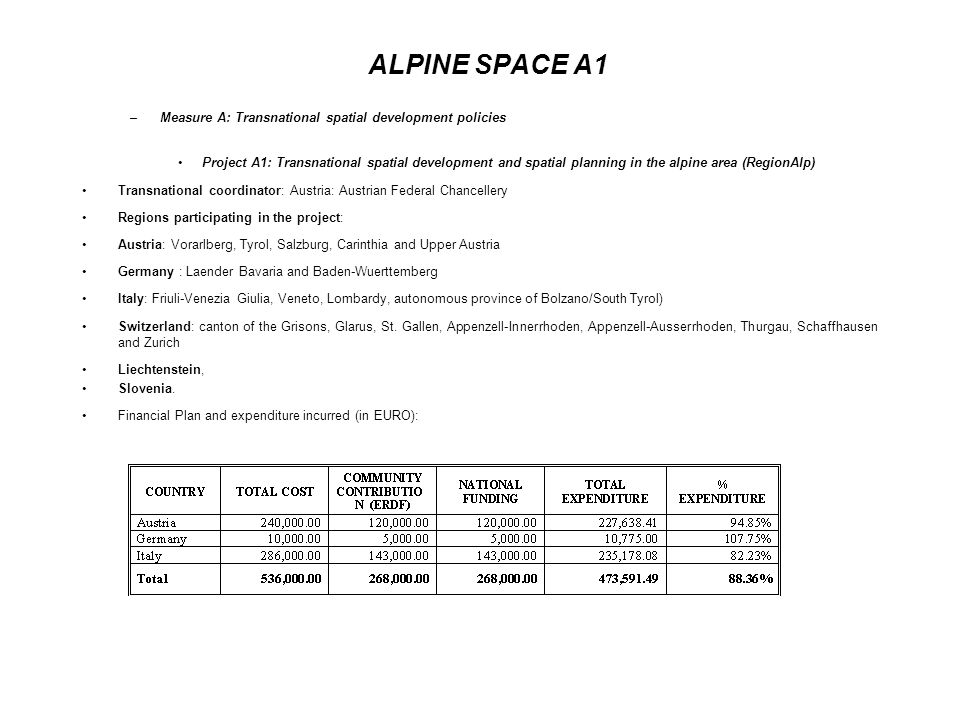 ALPINE SPACE A1 –Measure A: Transnational spatial development policies Project A1: Transnational spatial development and spatial planning in the alpine area (RegionAlp) Transnational coordinator: Austria: Austrian Federal Chancellery Regions participating in the project: Austria: Vorarlberg, Tyrol, Salzburg, Carinthia and Upper Austria Germany : Laender Bavaria and Baden-Wuerttemberg Italy: Friuli-Venezia Giulia, Veneto, Lombardy, autonomous province of Bolzano/South Tyrol) Switzerland: canton of the Grisons, Glarus, St.