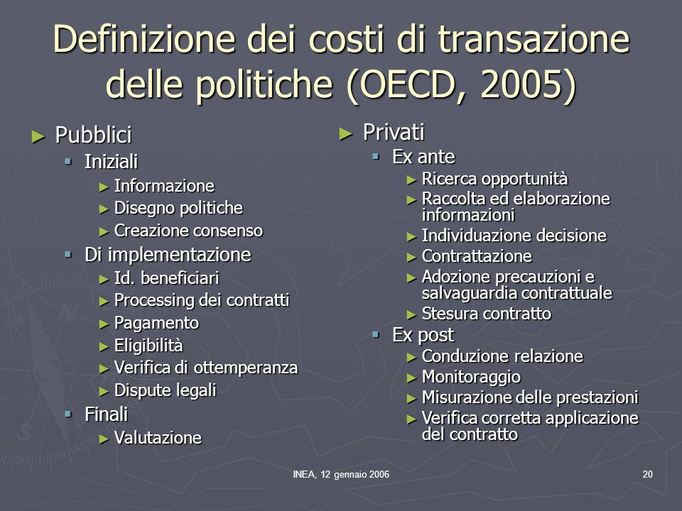 INEA, 12 gennaio 200620 Definizione dei costi di transazione delle politiche (OECD, 2005) Pubblici Pubblici Iniziali Iniziali Informazione Informazione Disegno politiche Disegno politiche Creazione consenso Creazione consenso Di implementazione Di implementazione Id.